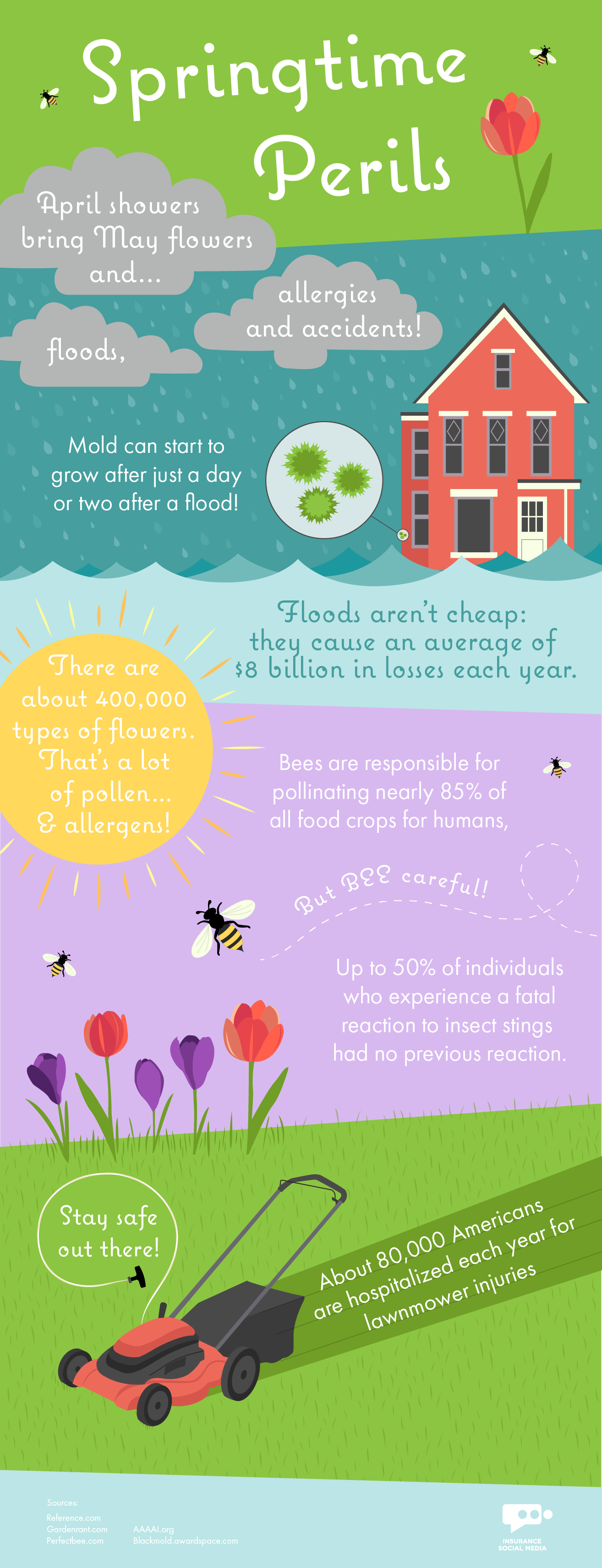 Perils of Spring Infographic